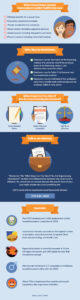 Infographic on Sexual Harassment Laws in California